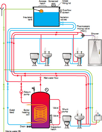 gravity fed water system